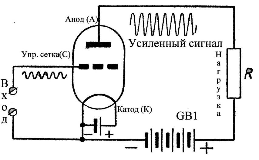 Принцип работы лампового усилителя